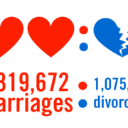 Marriage to Divorce Ratio at Highest Point Since 2008